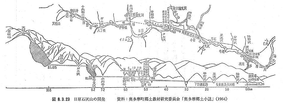 曳索鉄道氷川線の図